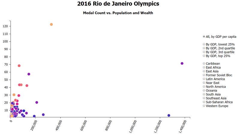 2016 Olympic Medal Counts vs. Population/Wealth